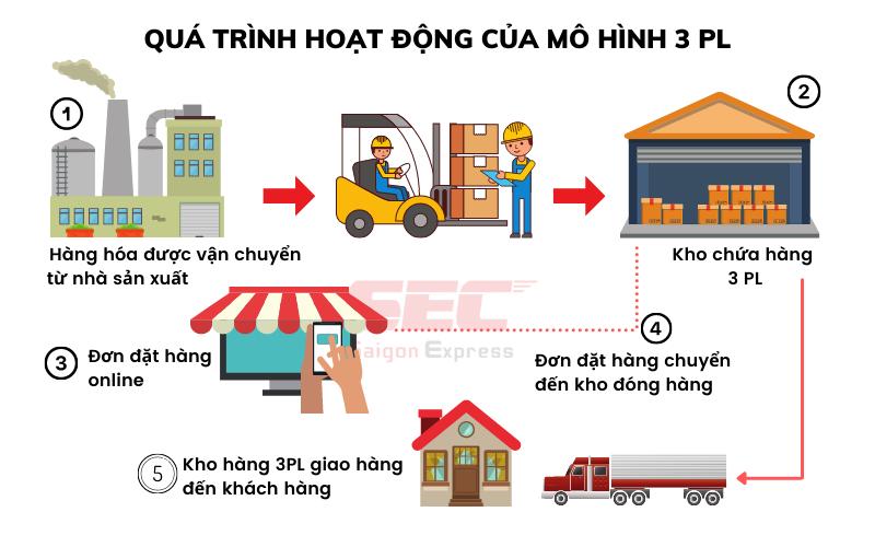 mo-hinh-hoat-dong-3pl